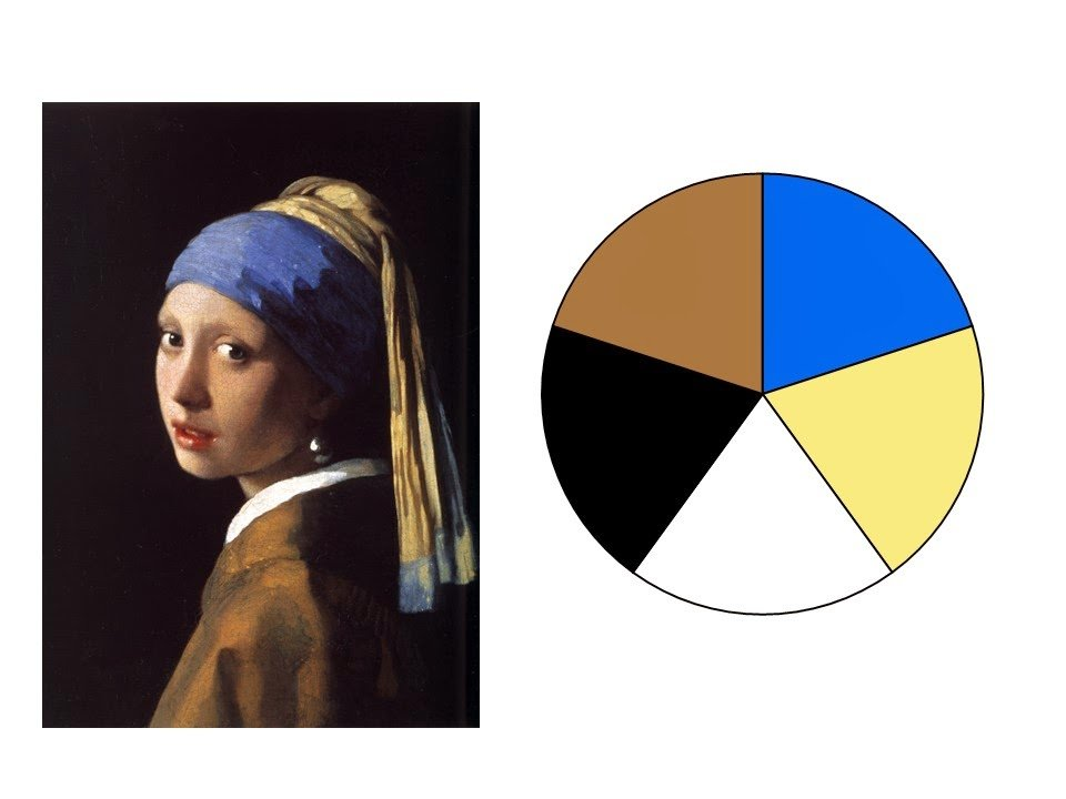 Girl with a Pearl Earring by Vermeer and a color scheme drawn from the painting