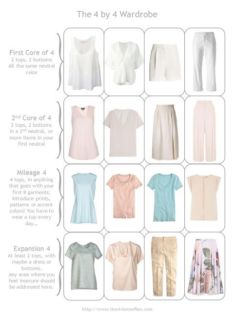 The 4 by 4 Wardrobe Template, with white, blush, and aqua summer clothes