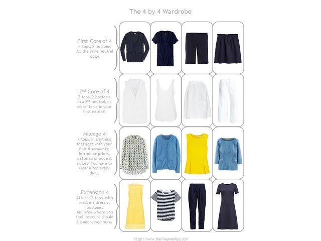 The Vivienne Files 4 by 4 Wardrobe Template, with a summer travel capsule wardrobe in navy, white, blue and yellow