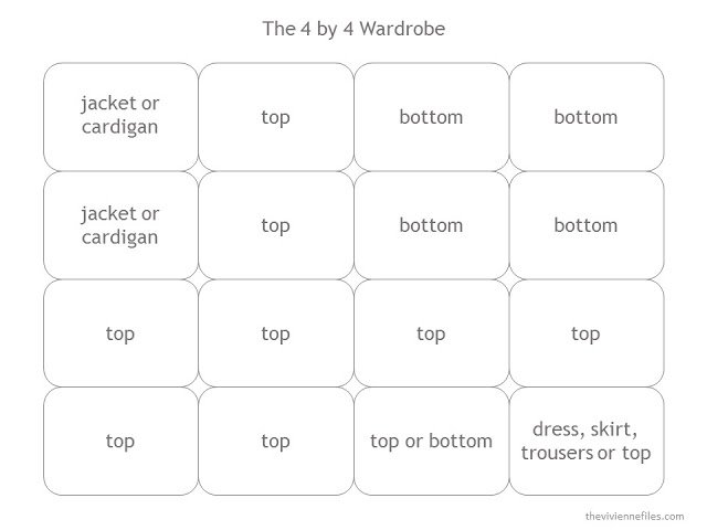 The 4 by 4 Wardrobe Template, for planning a travel or capsule wardrobe with 16 pieces.