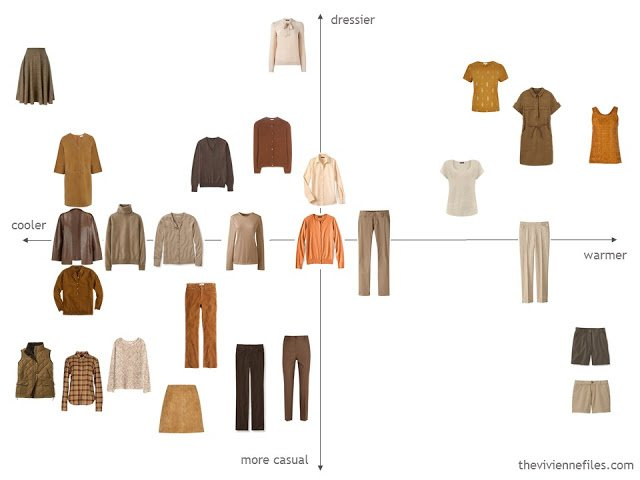 evaluating a capsule wardrobe for functionality