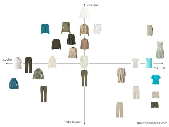 capsule wardrobe in olive and beige evaluated on functionality