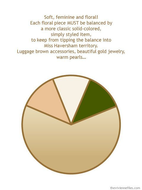 a color palette and style guidelines for a camel-based, floral and feminine wardrobe