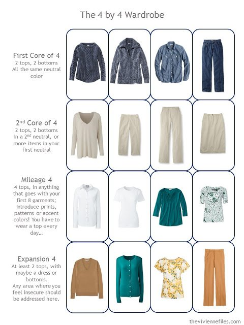 a 4 by 4 Wardrobe in denim, khaki, white, teal and caramel