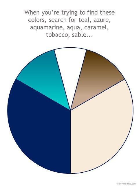 wardrobe color wheel in denim, khaki, teal and brown