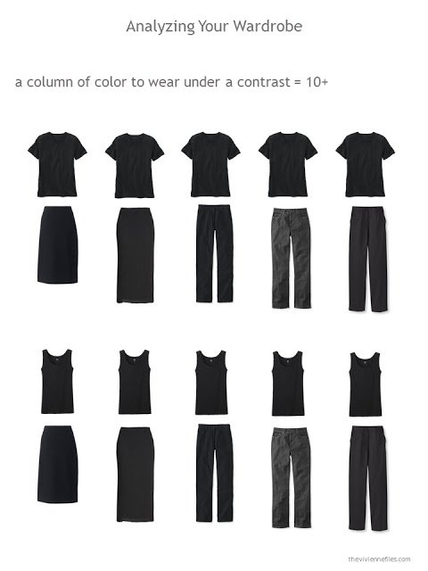 Evaluating a wardrobe based on the ability to construct a neutral inner core