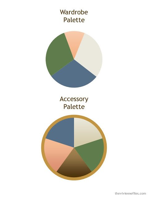 a wardrobe color palette with an accessory color palette