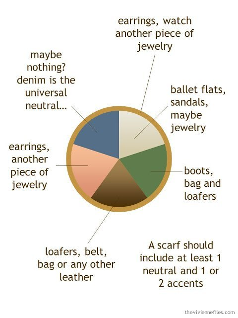 An Accessory Color Palette with purchase guidelines for an Accessory Wardrobe