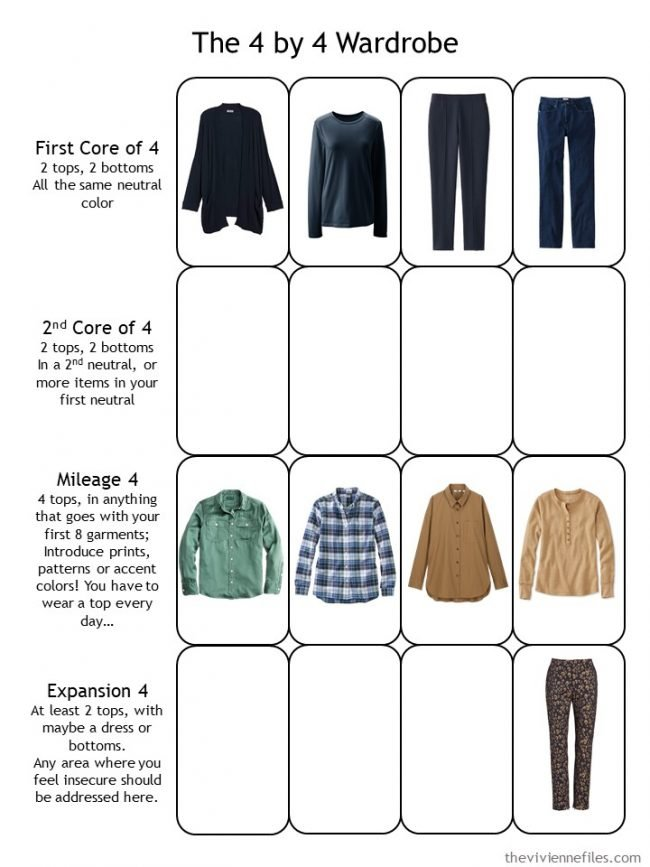 10. first evaluation of a planned capsule wardrobe