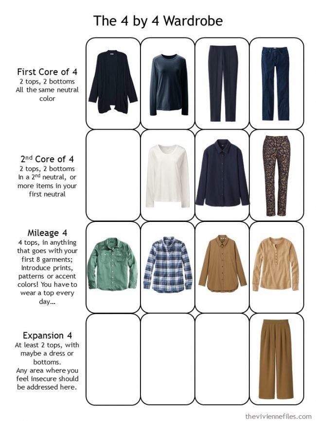 15. 2nd evaluation of a planned capsule wardrobe