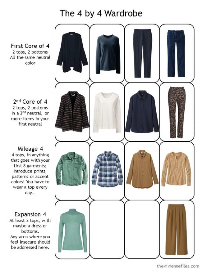 18. 3rd evaluation of a planned capsule wardrobe