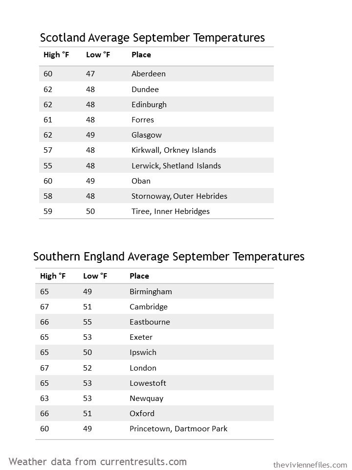 2. September temperature averages for Southern England and Scotland